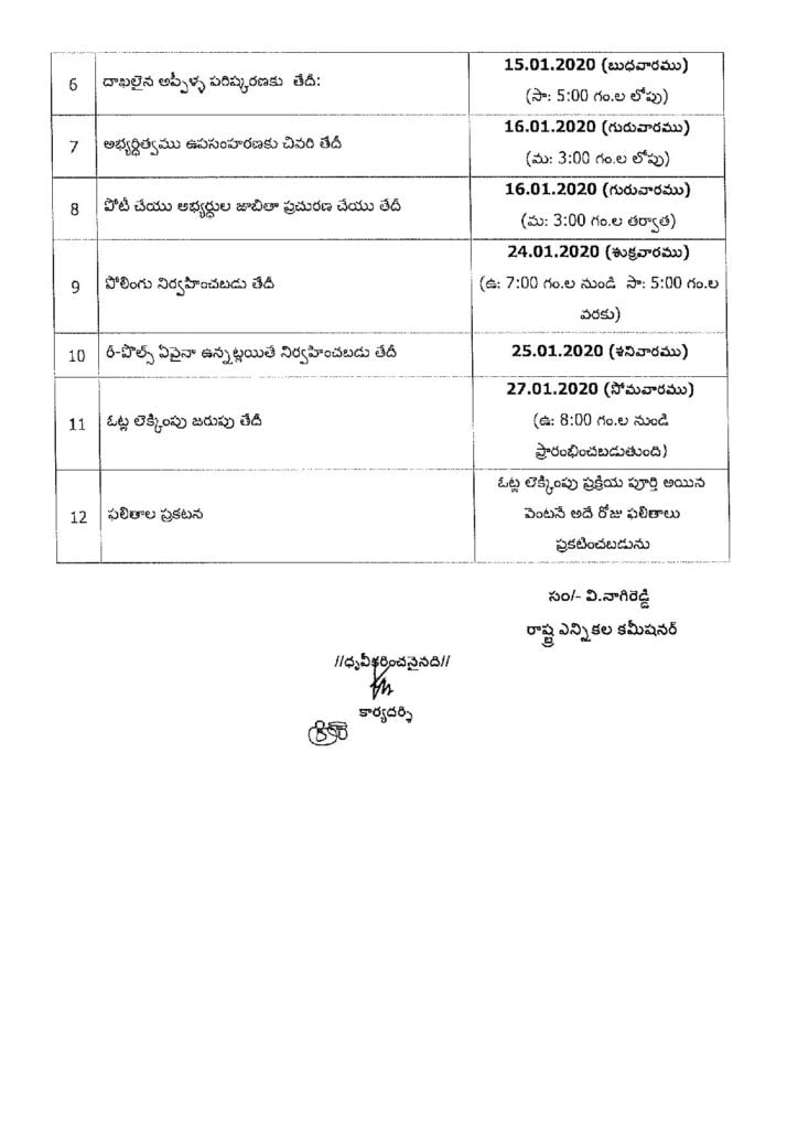 Last date for withdrawal of candidature16.012020 (Thursday) U to 3:00 PM Date for Publication of final list of contesting candidates.16.01.2020 (Thursday) After 3:00 PM Date of Poll Date of Re-Poll, if an Date of Counting of votes24.01.2020 ( Friday) From 7:00 AM to 5:00 PM 25.01.2020 Saturda 27.0112020 (Monday) From 8.00 AM onwards   Date of declaration of resultsSoon after the completion of countin of votes