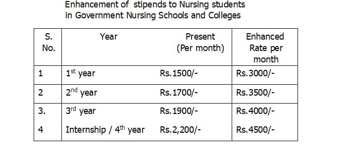 4500 Stipend to Nursing students in Government Schools and Colleges