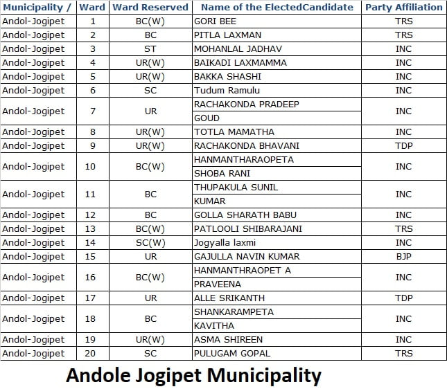 Andole Jogipet Municipality into 20 wards
